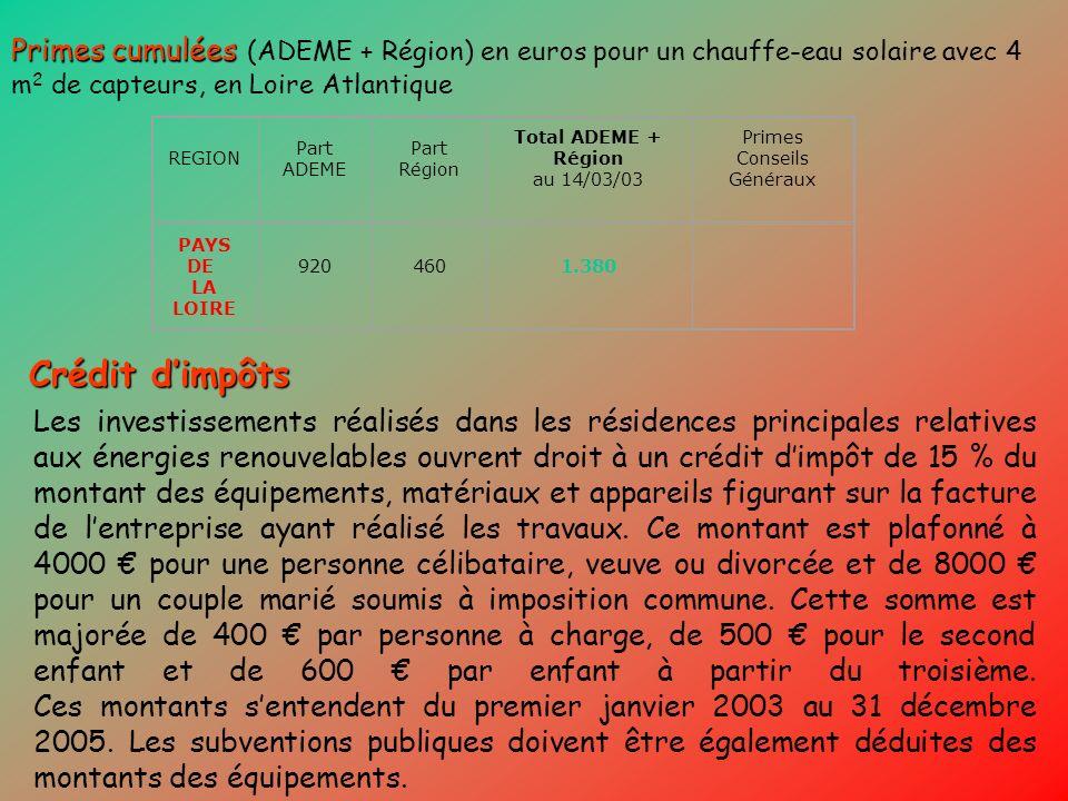Primes cumulées Primes cumulées (ADEME + Région) en euros pour un chauffe-eau solaire avec 4 m 2 de capteurs, en Loire Atlantique REGION Part ADEME Pa