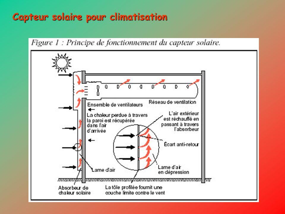 Capteur solaire pour climatisation