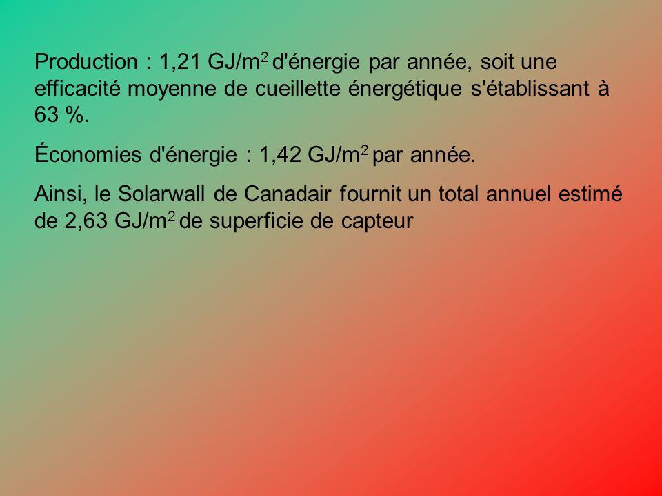 Production : 1,21 GJ/m 2 d'énergie par année, soit une efficacité moyenne de cueillette énergétique s'établissant à 63 %. Économies d'énergie : 1,42 G