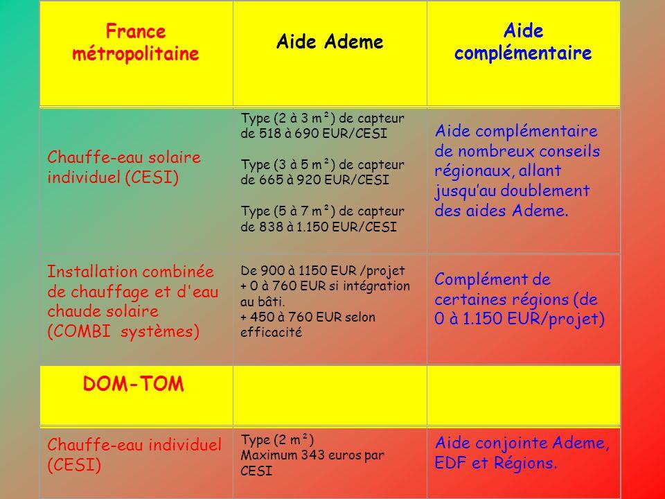 France métropolitaine Aide Ademe Aide complémentaire Chauffe-eau solaire individuel (CESI) Type (2 à 3 m²) de capteur de 518 à 690 EUR/CESI Type (3 à
