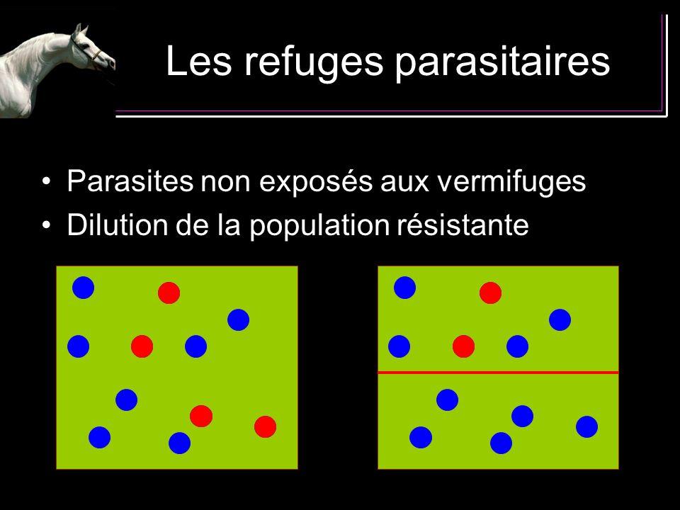 Les refuges parasitaires Parasites non exposés aux vermifuges Dilution de la population résistante