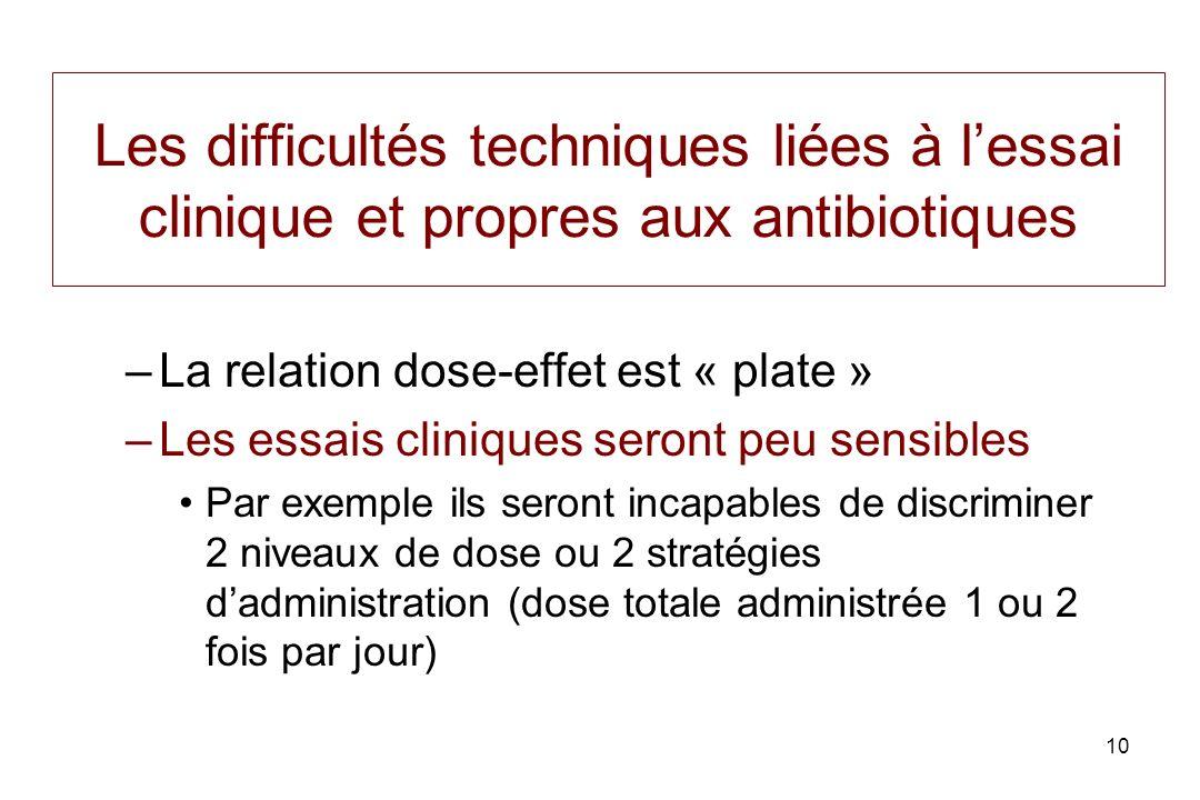 10 Les difficultés techniques liées à lessai clinique et propres aux antibiotiques –La relation dose-effet est « plate » –Les essais cliniques seront