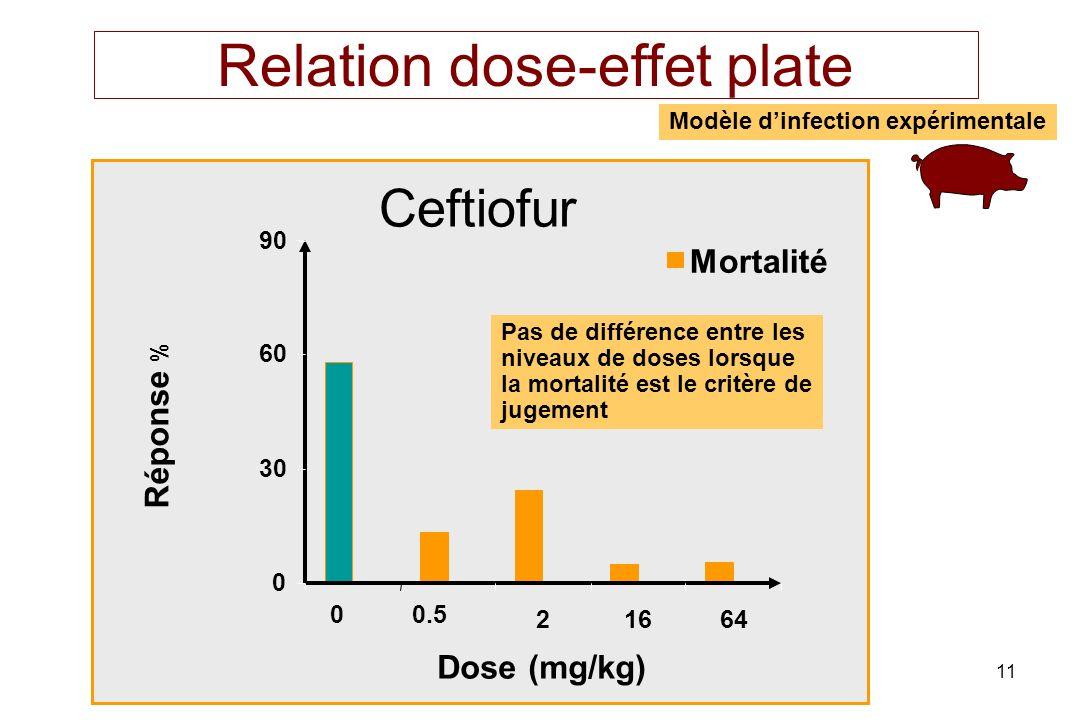 11 Relation dose-effet plate 0 30 60 90 00.5 21664 Dose (mg/kg) Réponse % Mortalité Ceftiofur Pas de différence entre les niveaux de doses lorsque la