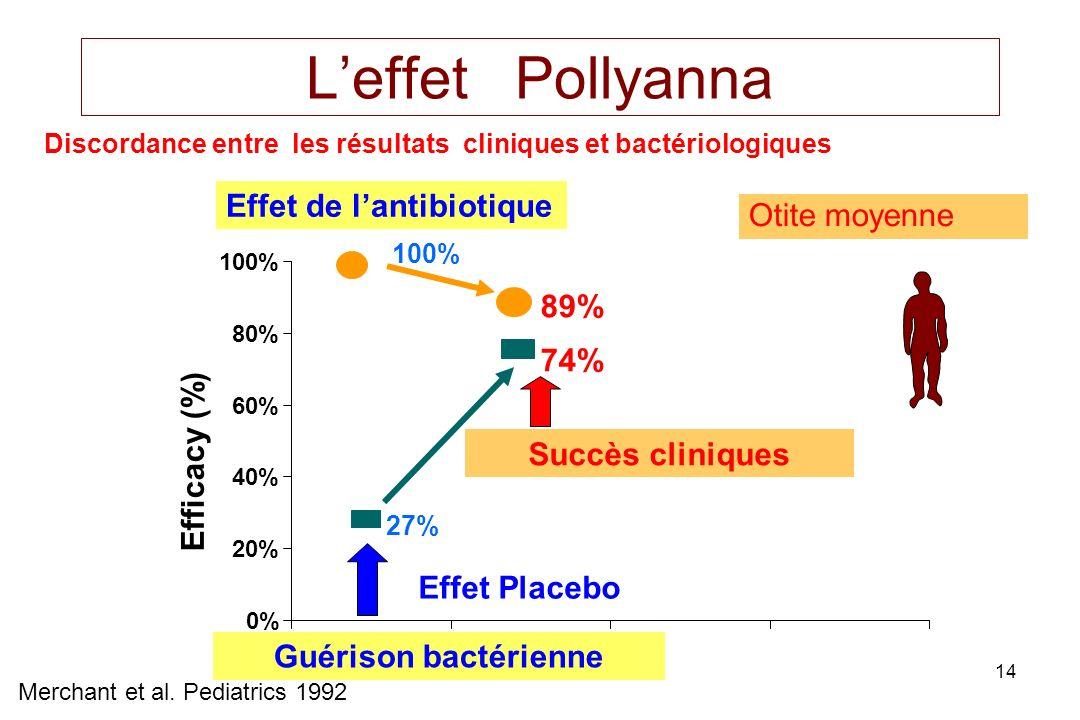 14 Leffet Pollyanna Discordance entre les résultats cliniques et bactériologiques Efficacy (%) Merchant et al. Pediatrics 1992 Effet de lantibiotique