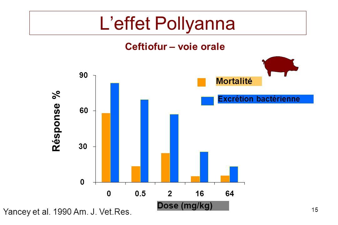 15 Leffet Pollyanna 0 30 60 90 00.521664 Dose (mg/kg) Résponse % Mortalité Excrétion bactérienne Ceftiofur – voie orale Yancey et al. 1990 Am. J. Vet.
