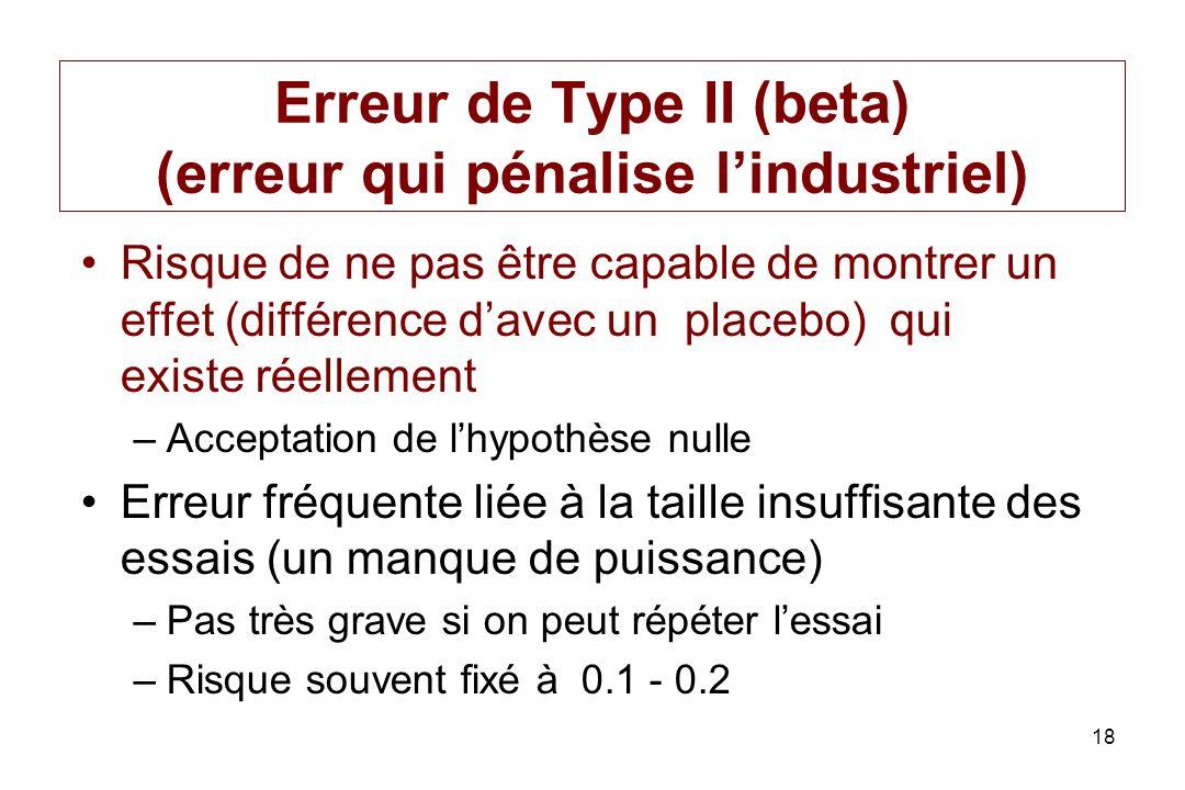 18 Erreur de Type II (beta) (erreur qui pénalise lindustriel) Risque de ne pas être capable de montrer un effet (différence davec un placebo) qui exis