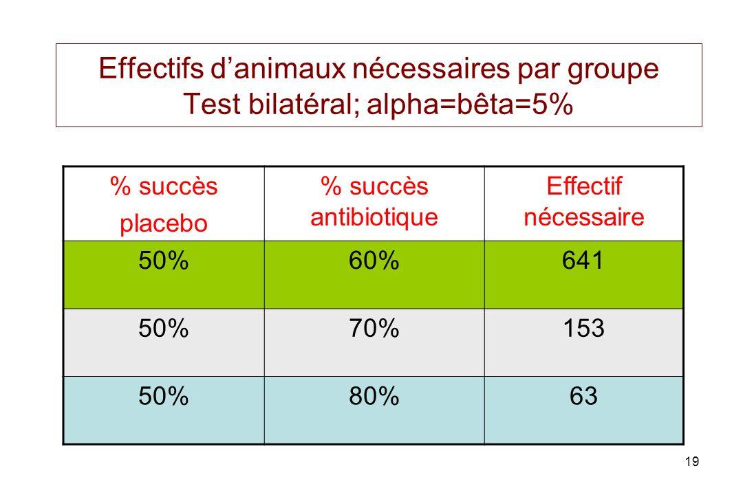 19 Effectifs danimaux nécessaires par groupe Test bilatéral; alpha=bêta=5% % succès placebo % succès antibiotique Effectif nécessaire 50%60%641 50%70%