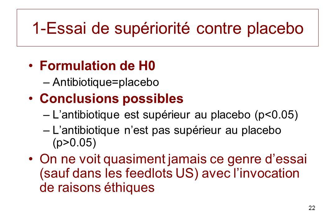 22 1-Essai de supériorité contre placebo Formulation de H0 –Antibiotique=placebo Conclusions possibles –Lantibiotique est supérieur au placebo (p<0.05