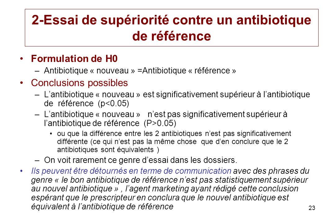 23 2-Essai de supériorité contre un antibiotique de référence Formulation de H0 –Antibiotique « nouveau » =Antibiotique « référence » Conclusions poss