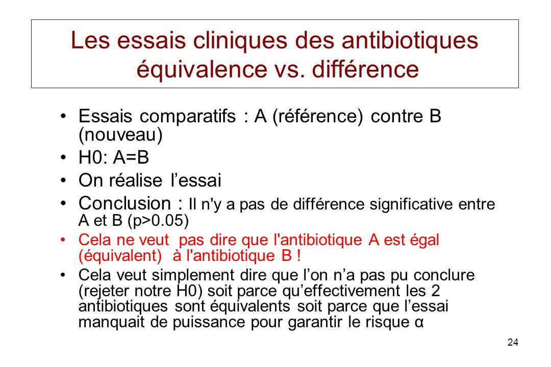 24 Les essais cliniques des antibiotiques équivalence vs. différence Essais comparatifs : A (référence) contre B (nouveau) H0: A=B On réalise lessai C
