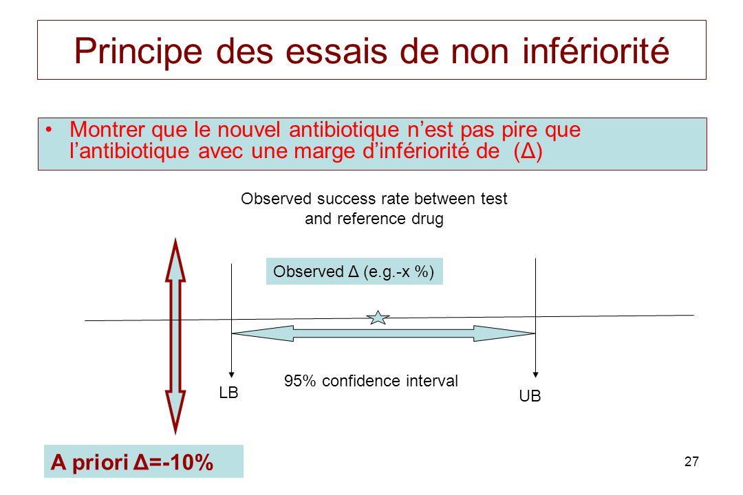 27 Principe des essais de non infériorité Montrer que le nouvel antibiotique nest pas pire que lantibiotique avec une marge dinfériorité de (Δ) 95% co