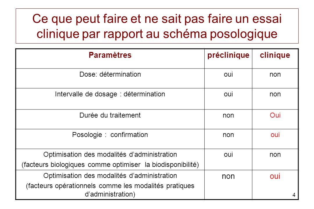 4 Ce que peut faire et ne sait pas faire un essai clinique par rapport au schéma posologique Paramètresprécliniqueclinique Dose: déterminationouinon I