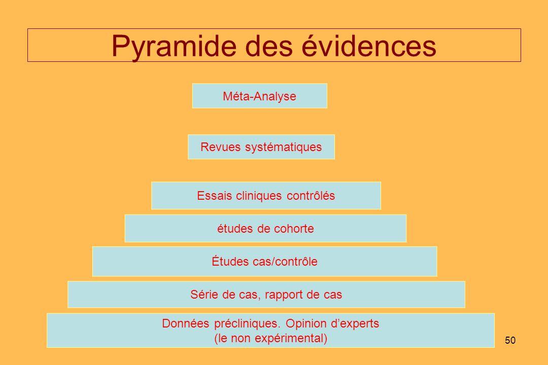 50 Pyramide des évidences Méta-Analyse Revues systématiques Essais cliniques contrôlés études de cohorte Études cas/contrôle Série de cas, rapport de