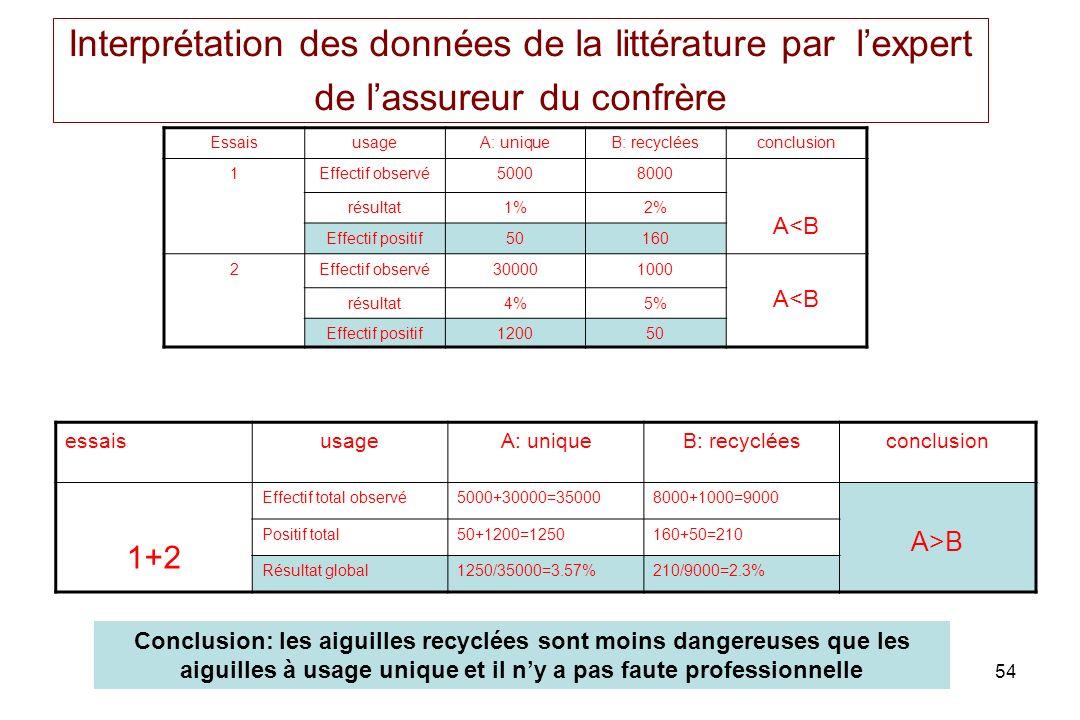 54 Interprétation des données de la littérature par lexpert de lassureur du confrère EssaisusageA: uniqueB: recycléesconclusion 1Effectif observé50008