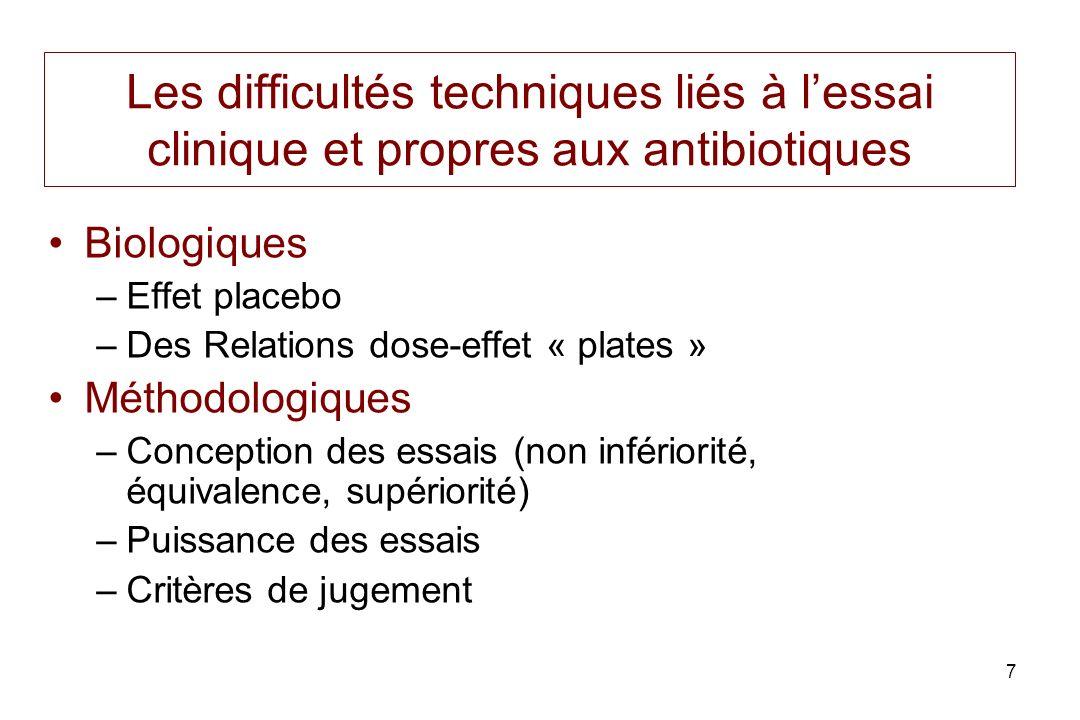 7 Les difficultés techniques liés à lessai clinique et propres aux antibiotiques Biologiques –Effet placebo –Des Relations dose-effet « plates » Métho
