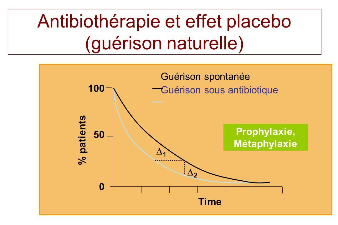 8 Antibiothérapie et effet placebo (guérison naturelle) Guérison spontanée Guérison sous antibiotique 0 50 100 1 2 % patients Time Prophylaxie, Métaph