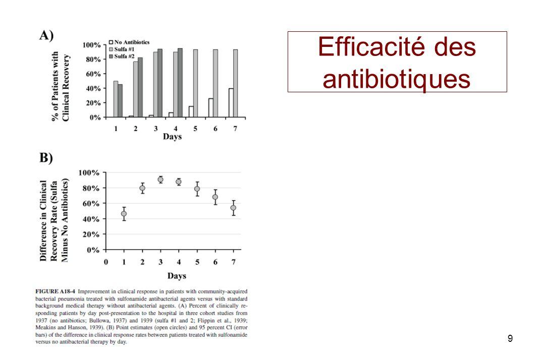 9 Efficacité des antibiotiques