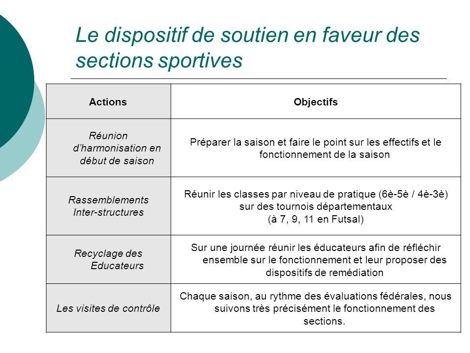 Le dispositif de soutien en faveur des sections sportives ActionsObjectifs Réunion dharmonisation en début de saison Préparer la saison et faire le po