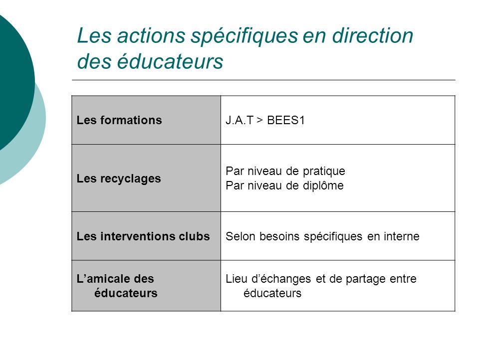 Les actions spécifiques en direction des éducateurs Les formationsJ.A.T > BEES1 Les recyclages Par niveau de pratique Par niveau de diplôme Les interv
