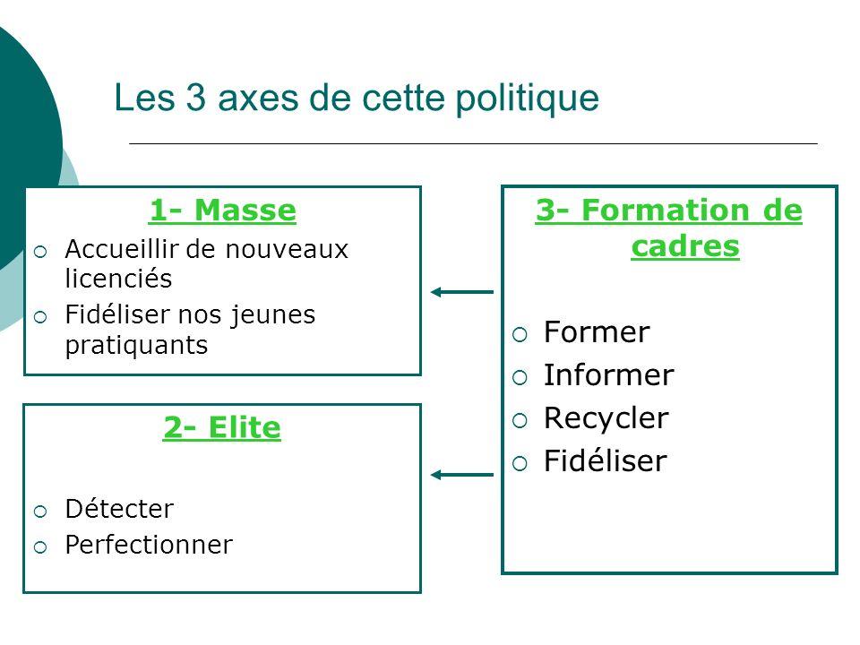 Les 3 axes de cette politique 1- Masse Accueillir de nouveaux licenciés Fidéliser nos jeunes pratiquants 3- Formation de cadres Former Informer Recycl