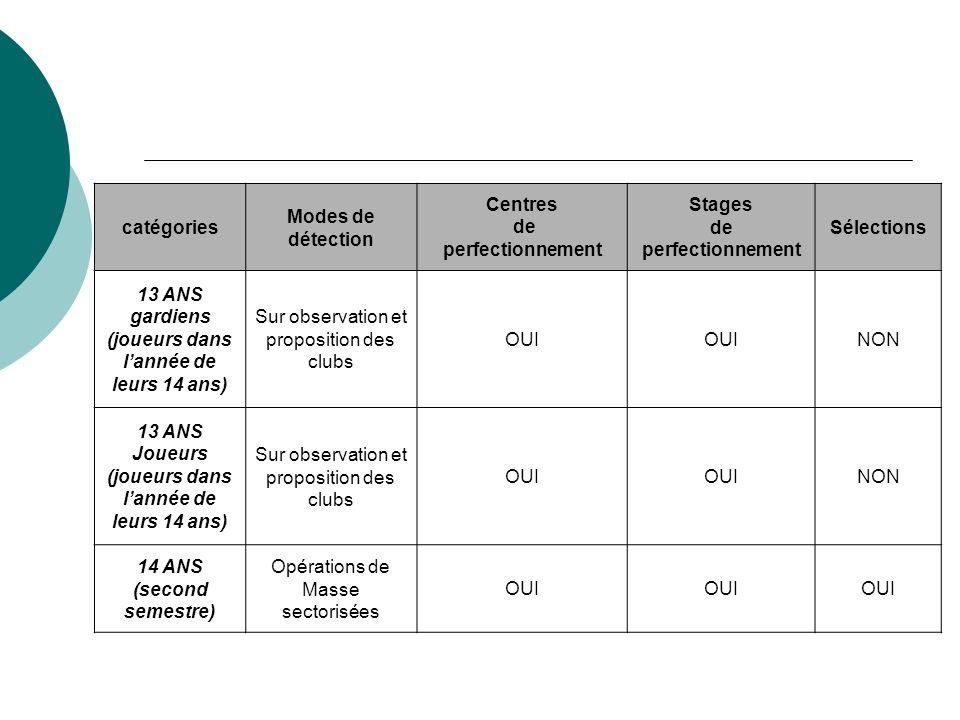 catégories Modes de détection Centres de perfectionnement Stages de perfectionnement Sélections 13 ANS gardiens (joueurs dans lannée de leurs 14 ans)