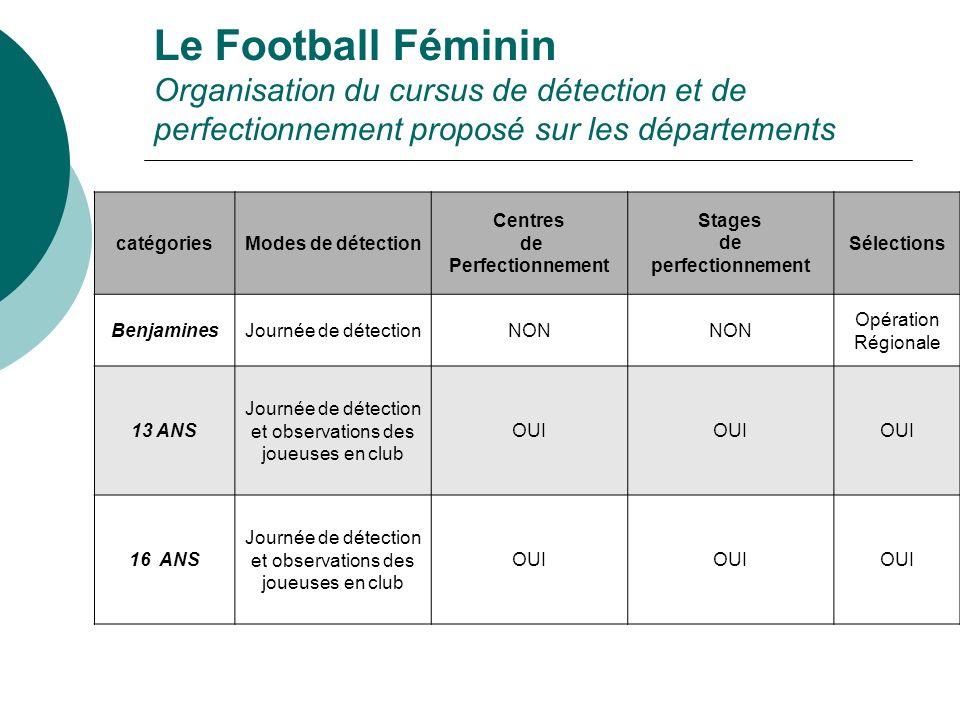 Le Football Féminin Organisation du cursus de détection et de perfectionnement proposé sur les départements catégoriesModes de détection Centres de Pe