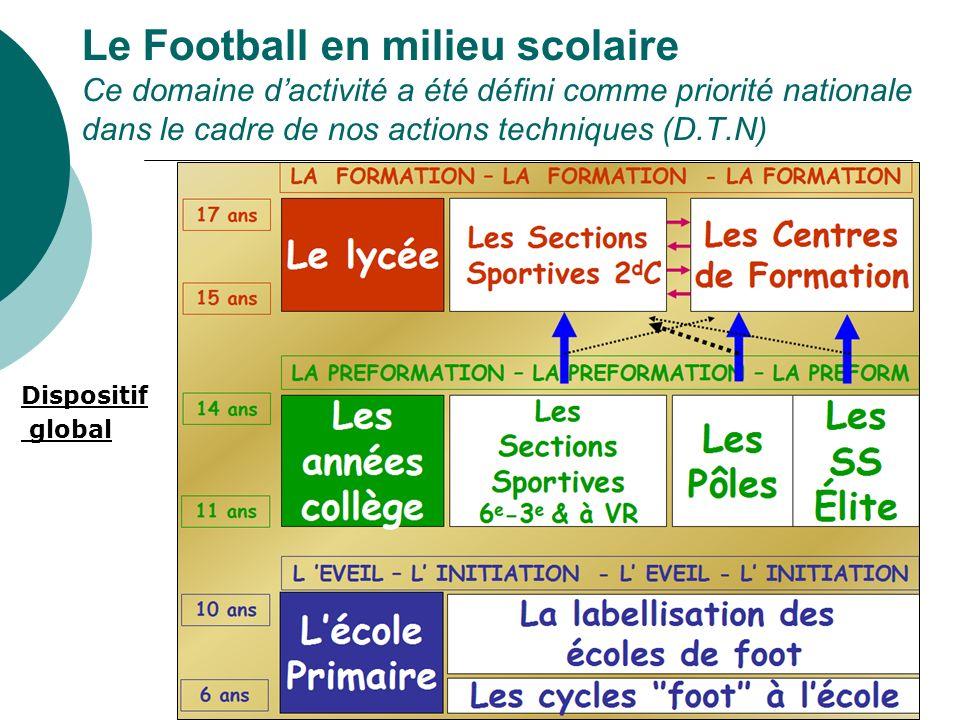 Le Football en milieu scolaire Ce domaine dactivité a été défini comme priorité nationale dans le cadre de nos actions techniques (D.T.N) Dispositif g