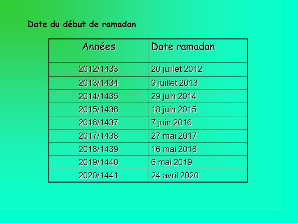 Ramadan 2015 : Nuit du Doute, dates de début et fin du jeûne