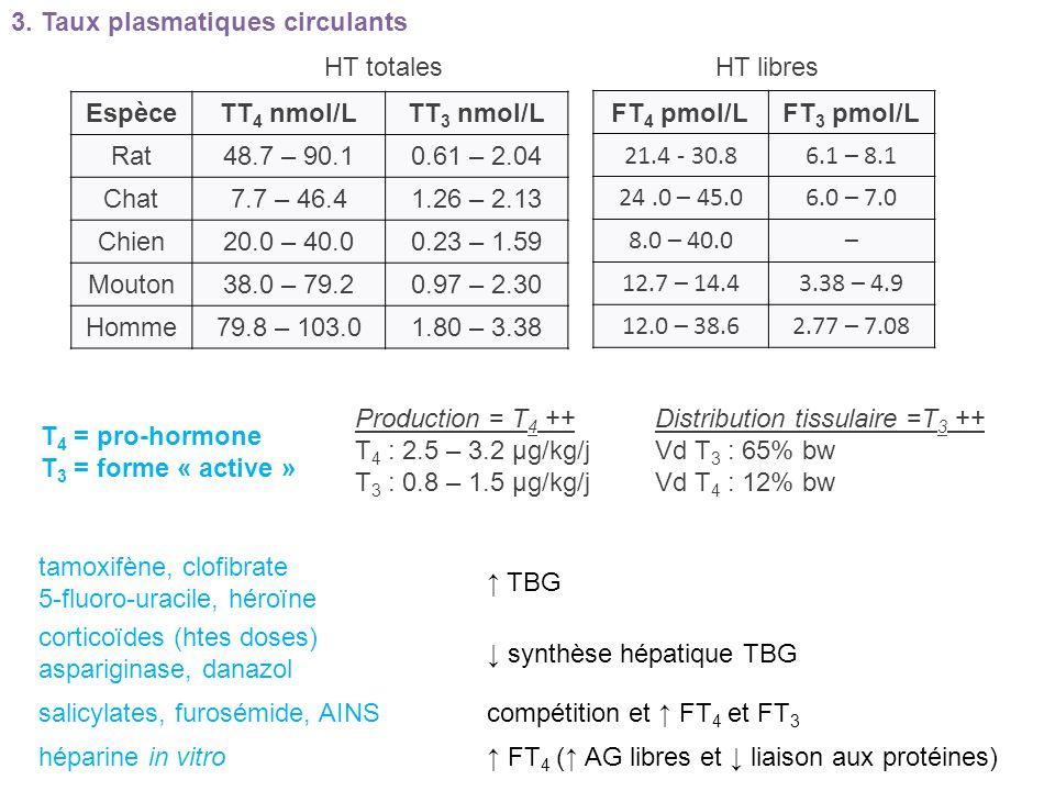HT totales EspèceTT 4 nmol/LTT 3 nmol/L Rat48.7 – 90.10.61 – 2.04 Chat7.7 – 46.41.26 – 2.13 Chien20.0 – 40.00.23 – 1.59 Mouton38.0 – 79.20.97 – 2.30 H