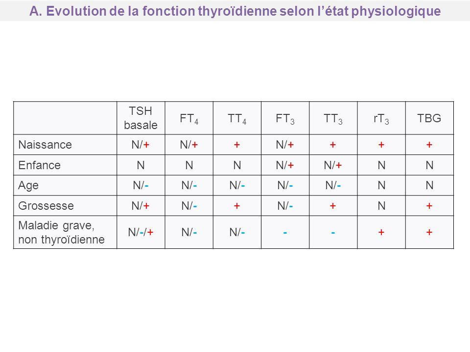 A. Evolution de la fonction thyroïdienne selon létat physiologique TSH basale FT 4 TT 4 FT 3 TT 3 rT 3 TBG NaissanceN/+ + +++ EnfanceNNNN/+ NN AgeN/-