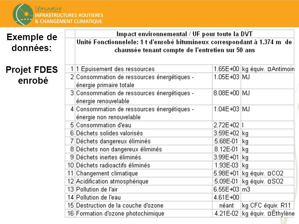 Exemple de données: Projet FDES enrobé