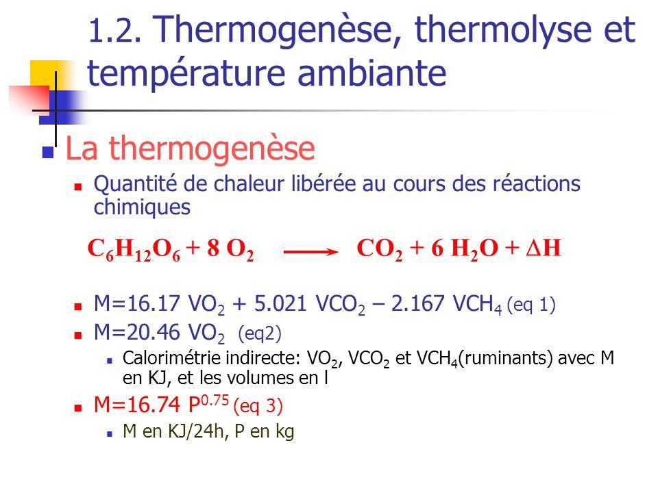 1.2. Thermogenèse, thermolyse et température ambiante La thermogenèse Quantité de chaleur libérée au cours des réactions chimiques M=16.17 VO 2 + 5.02