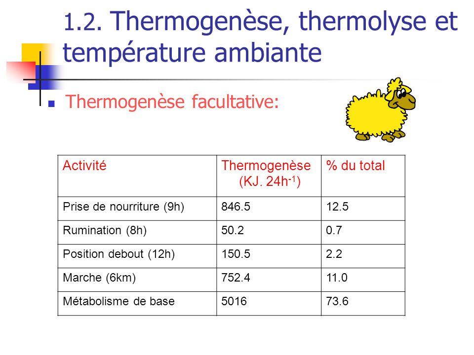 1.2. Thermogenèse, thermolyse et température ambiante Thermogenèse facultative: ActivitéThermogenèse (KJ. 24h -1 ) % du total Prise de nourriture (9h)