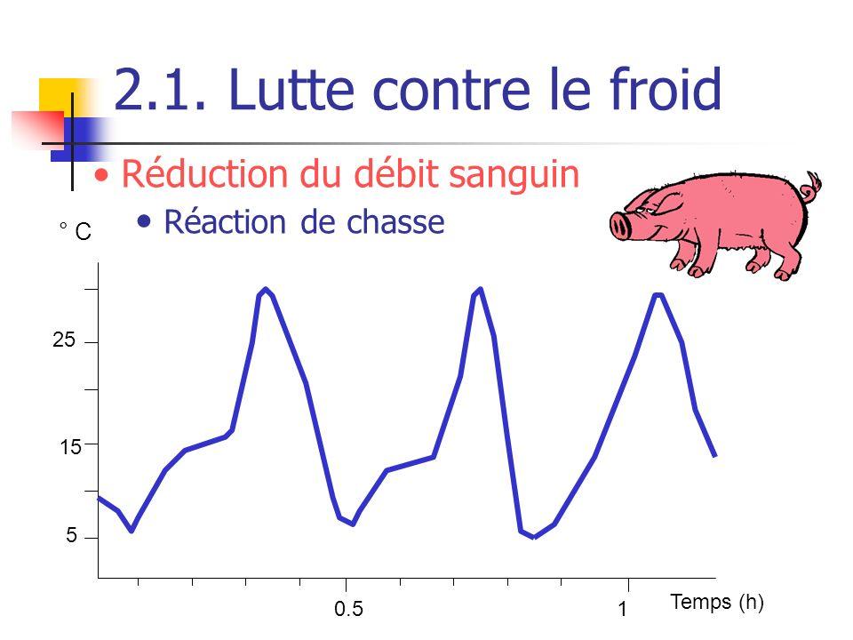 2.1. Lutte contre le froid 0.51 Temps (h) 25 15 5 ° C Réduction du débit sanguin Réaction de chasse