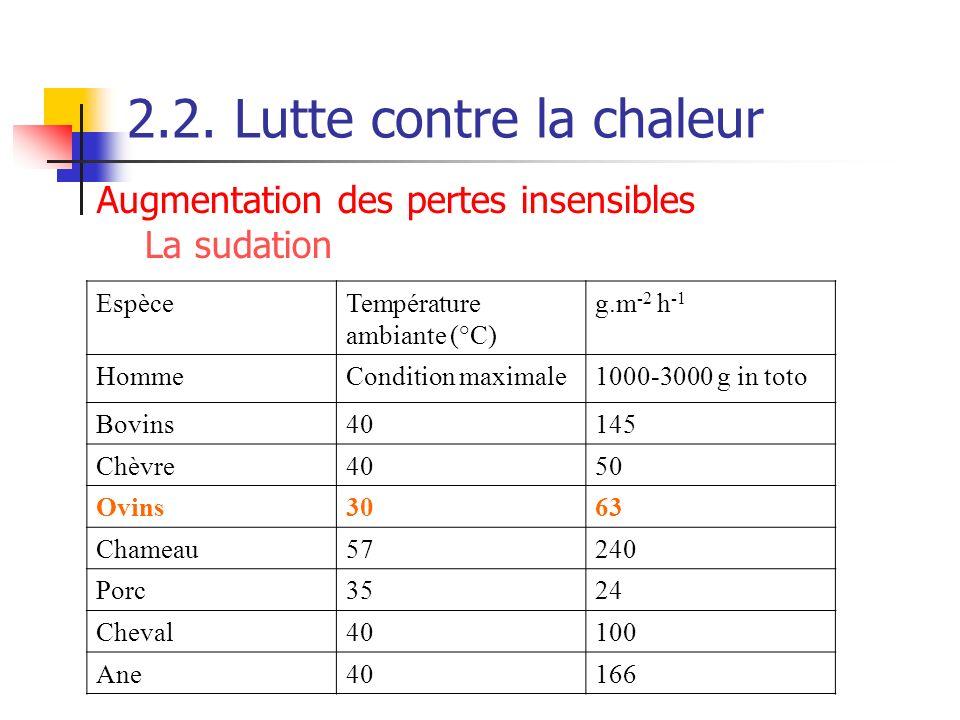 2.2. Lutte contre la chaleur EspèceTempérature ambiante (°C) g.m -2 h -1 HommeCondition maximale1000-3000 g in toto Bovins40145 Chèvre4050 Ovins3063 C