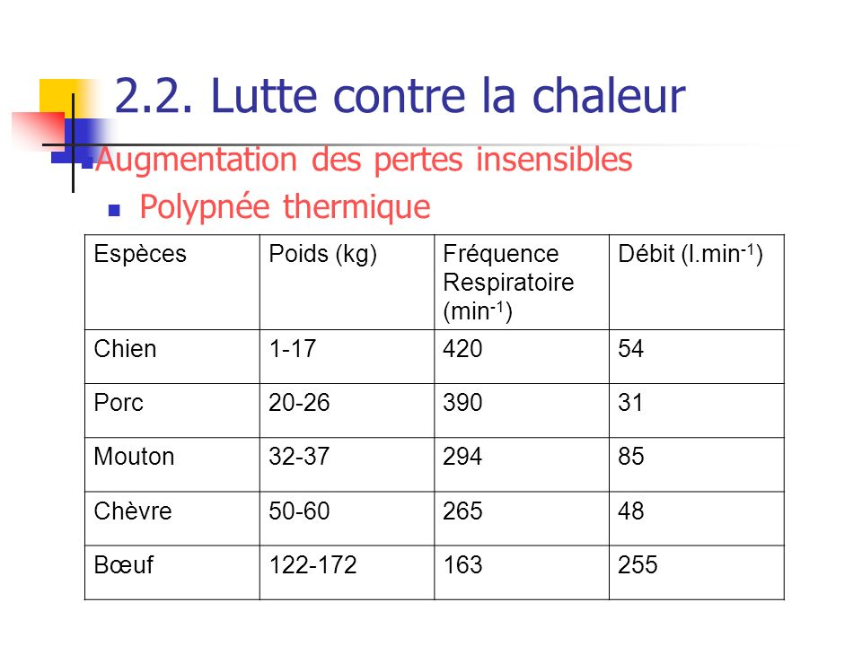 2.2. Lutte contre la chaleur Polypnée thermique EspècesPoids (kg)Fréquence Respiratoire (min -1 ) Débit (l.min -1 ) Chien1-1742054 Porc20-2639031 Mout