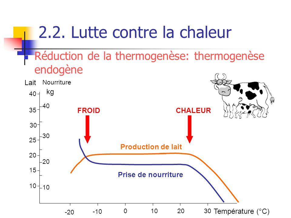 2.2. Lutte contre la chaleur 10 15 20 25 30 35 40 10 20 30 40 Lait Nourriture kg -20 -10 0102030 Température (°C) Production de lait Prise de nourritu