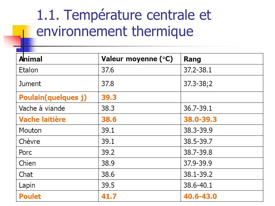 1.1. Température centrale et environnement thermique AnimalValeur moyenne (°C)Rang Etalon37.637.2-38.1 Jument37.837.3-38;2 Poulain(quelques j)39.3 Vac