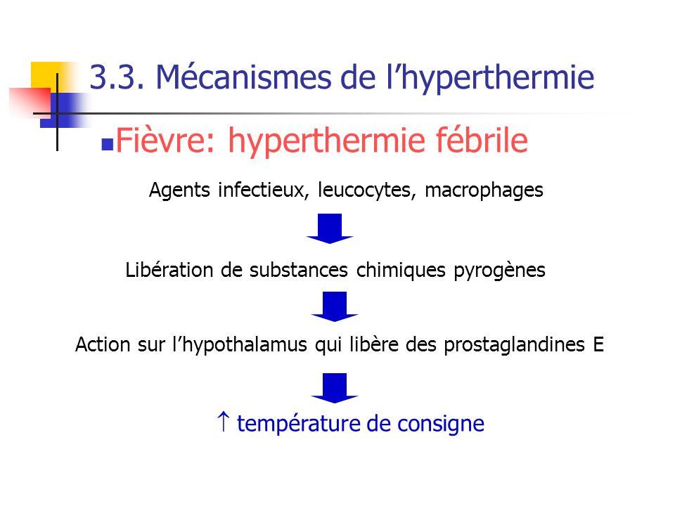 3.3. Mécanismes de lhyperthermie Libération de substances chimiques pyrogènes Action sur lhypothalamus qui libère des prostaglandines E Agents infecti
