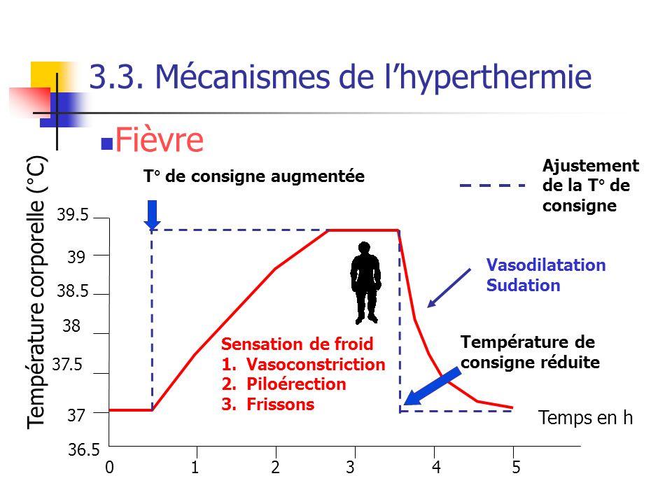 3.3. Mécanismes de lhyperthermie Température corporelle (°C) 012345 36.5 37 37.5 38 38.5 39 Temps en h 39.5 T° de consigne augmentée Ajustement de la