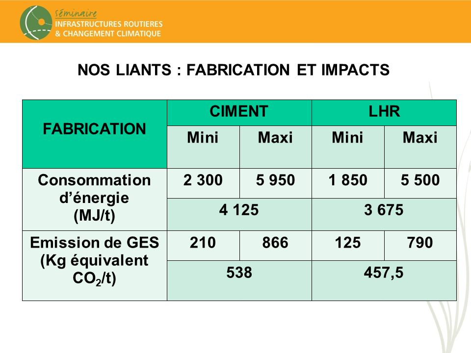 NOS LIANTS : FABRICATION ET IMPACTS FABRICATION CIMENTLHR MiniMaxiMiniMaxi Consommation dénergie (MJ/t) 2 3005 9501 8505 500 4 1253 675 Emission de GE