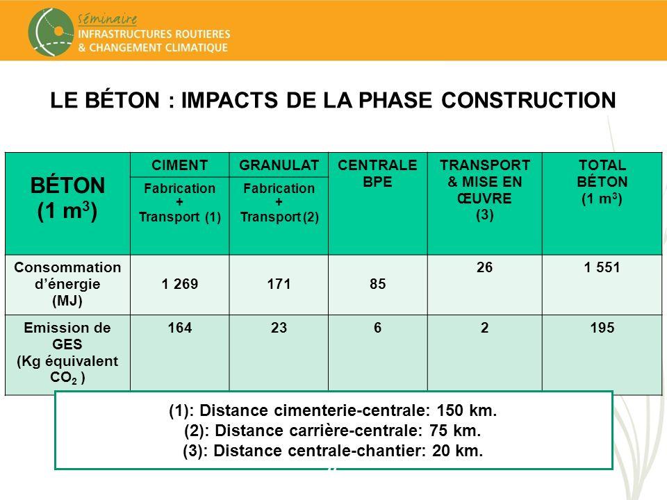 BÉTON (1 m 3 ) CIMENTGRANULATCENTRALE BPE TRANSPORT & MISE EN ŒUVRE (3) TOTAL BÉTON (1 m 3 ) Fabrication + Transport (1) Fabrication + Transport (2) C