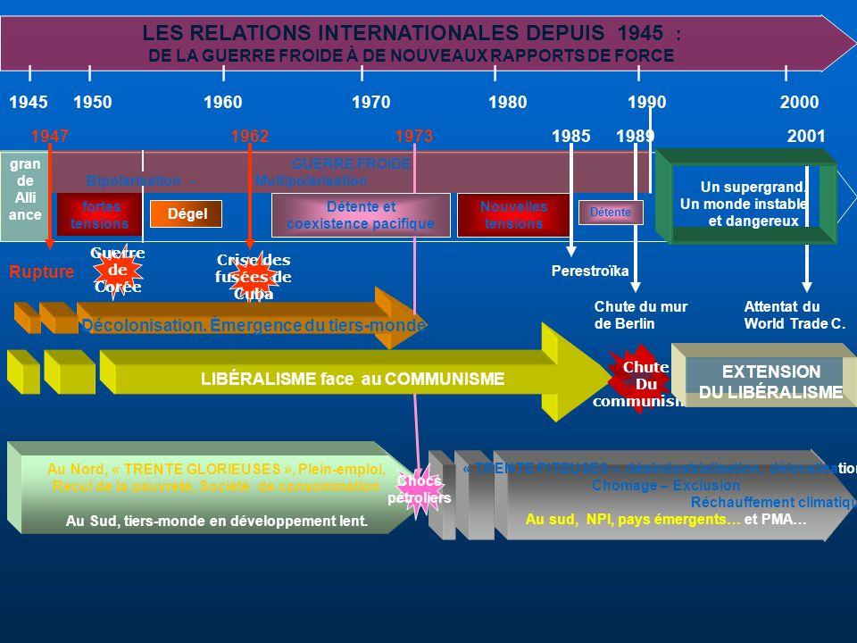 LES RELATIONS INTERNATIONALES DEPUIS 1945 : DE LA GUERRE FROIDE À DE NOUVEAUX RAPPORTS DE FORCE               1945 1950 19601970 1980 19902000 LIBÉRAL
