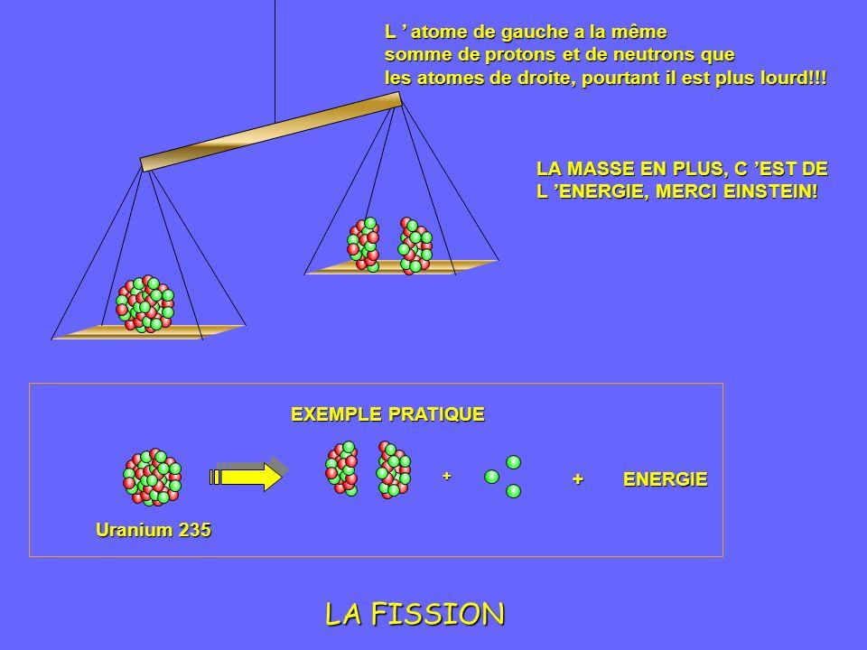 LA FISSION + EXEMPLE PRATIQUE +ENERGIE Uranium 235 L atome de gauche a la même somme de protons et de neutrons que les atomes de droite, pourtant il est plus lourd!!.