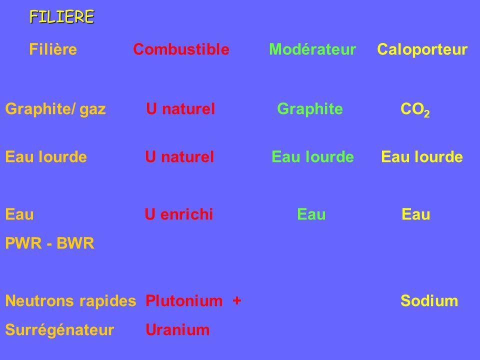 CombustibleCaloporteurModérateurFILIERE Graphite/ gaz U naturel Graphite CO 2 Eau lourde U naturel Eau lourde Eau lourde Eau U enrichi Eau Eau PWR - BWR Neutrons rapides Plutonium + Sodium Surrégénateur Uranium Filière