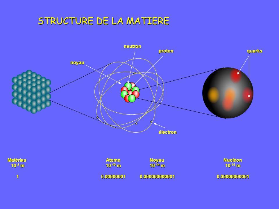 STRUCTURE DE LA MATIERE Matériau 10 -2 m 1Noyau 10 -14 m 0.000000000001Atome 10 -10 m 0.00000001Nucléon 10 -15 m 0.00000000001 noyau électron protonneutronquarks