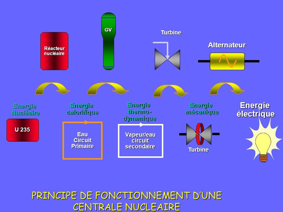 PRINCIPE DE FONCTIONNEMENT DUNE CENTRALE NUCLEAIRE EnergieNucléaire U 235 Réacteurnucléaire GV Vapeur/eaucircuitsecondaire Turbine Energieélectrique EauCircuitPrimaire Energiethermo-dynamique Energiecalorifique Energiemécanique Turbine Alternateur