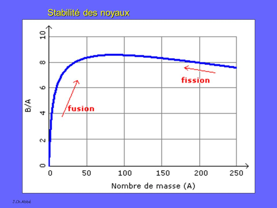 J.Ch.Abbé Stabilité des noyaux