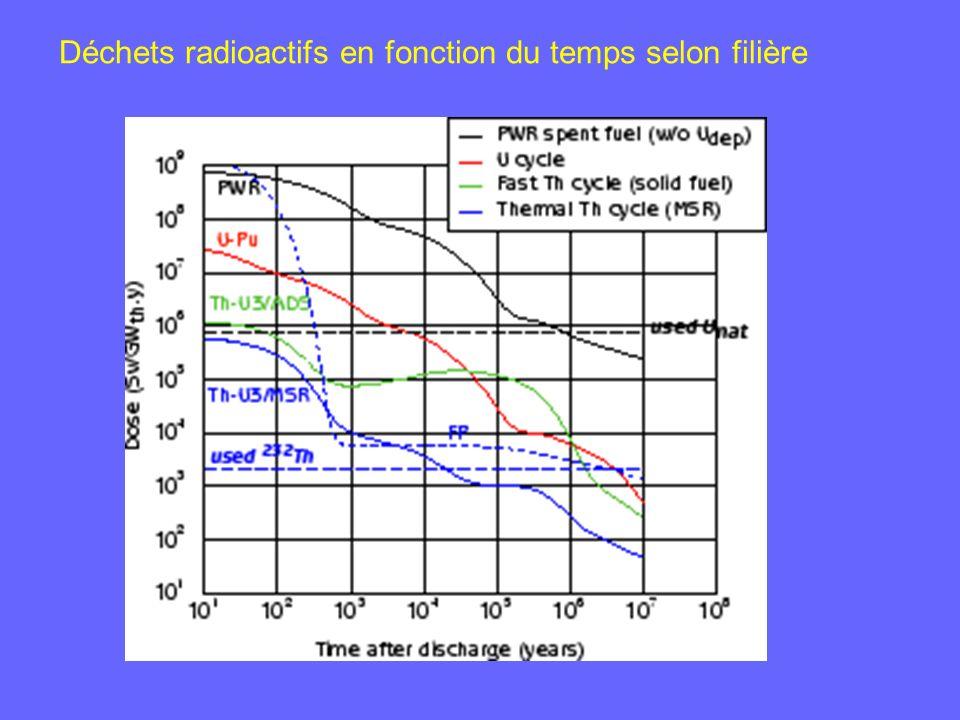 Déchets radioactifs en fonction du temps selon filière
