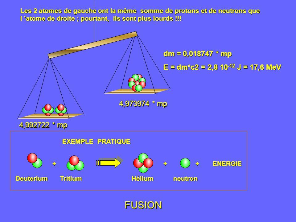 Les 2 atomes de gauche ont la même somme de protons et de neutrons que l atome de droite ; pourtant, ils sont plus lourds !!! EXEMPLE PRATIQUE ++ Deut